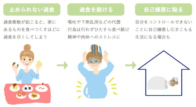 順番 過食 やすい 嘔吐 吐き [mixi]腹筋嘔吐のやり方を教えてください。
